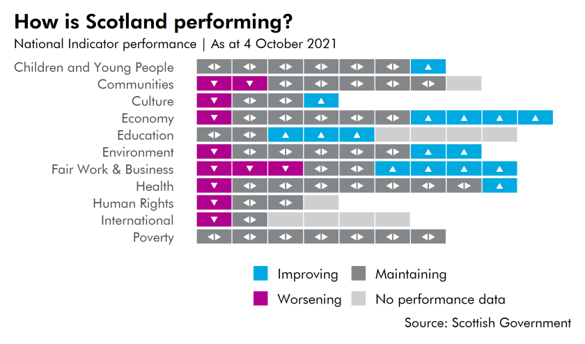 A tile chart showing the performance of the National Indicators, broken down by Outcome.