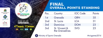 Final-Overal-POints-Standing