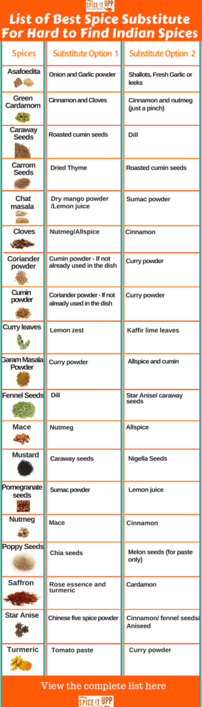 A useful list of Indian Spices with their best spice substitute Chart when you find it hard to find the Indian spices. #justspices #indianfoodblogger #spicelist #indianspicelist #substituteforcardamom # substituteforchatmasala #spicesubstitute #cookingwithspices #spicepantry #foodofindia #tasteofindia #spiceologist #spiceitupp #indianfoodtips