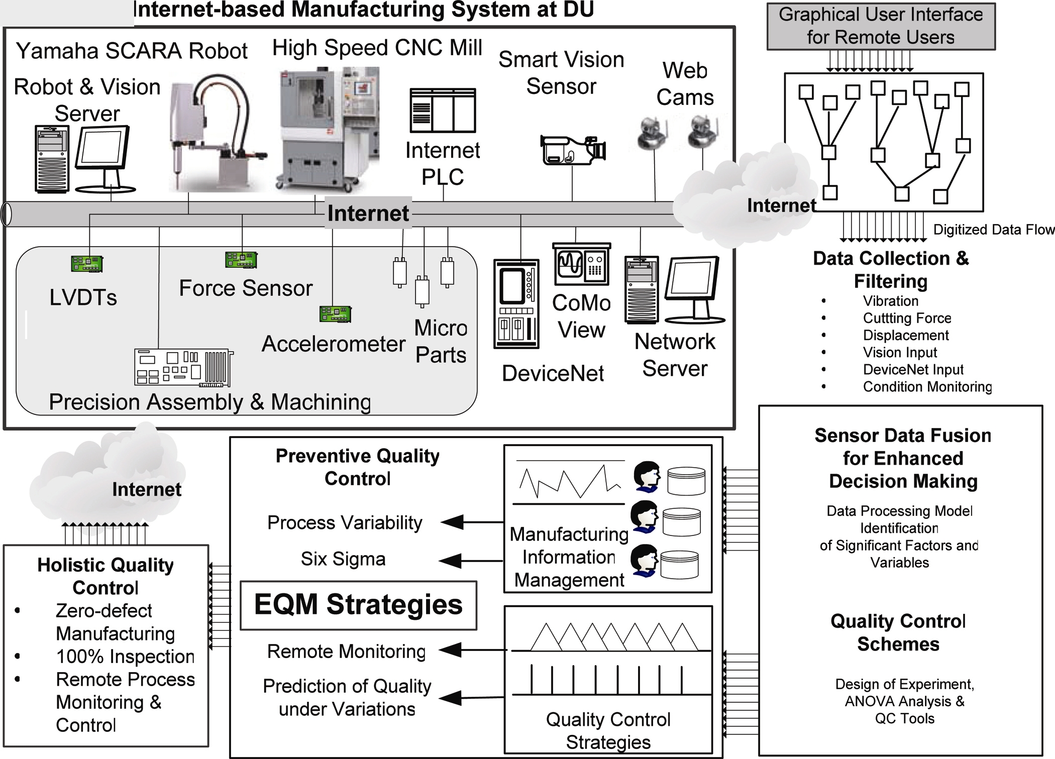 Quality Control In Network Based Production Environments