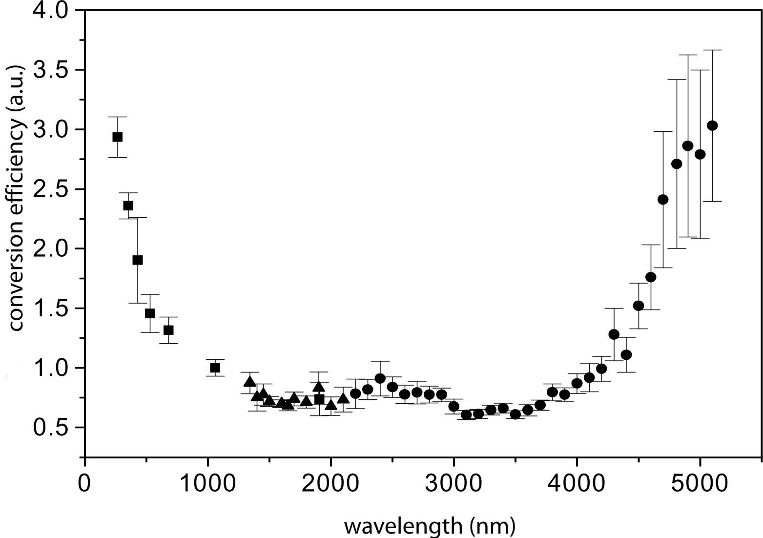 Nanographite Films Produce A Strong Dc Response Under
