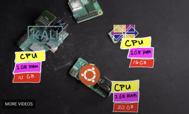 Raspberry Pi cut into three pieces with labels showing how powerful each bit is and what it's capable of