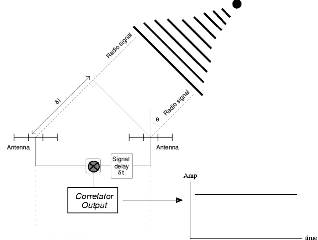 Radio Interferometry