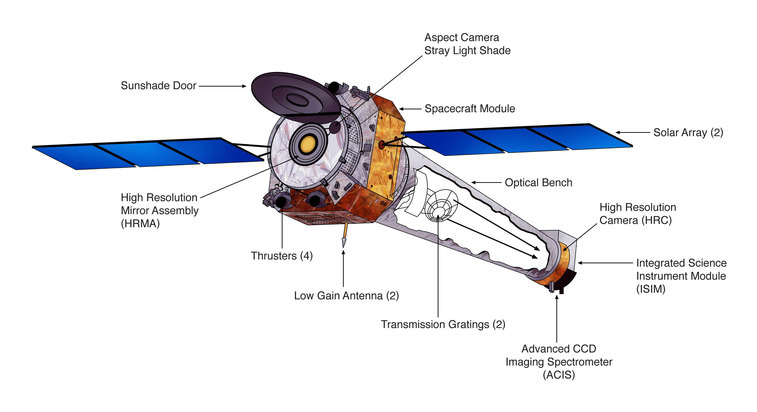 X Ray Telescopes And Detectors Satellite Missions