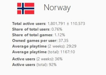 Legg merke til antallet spill per bruker.