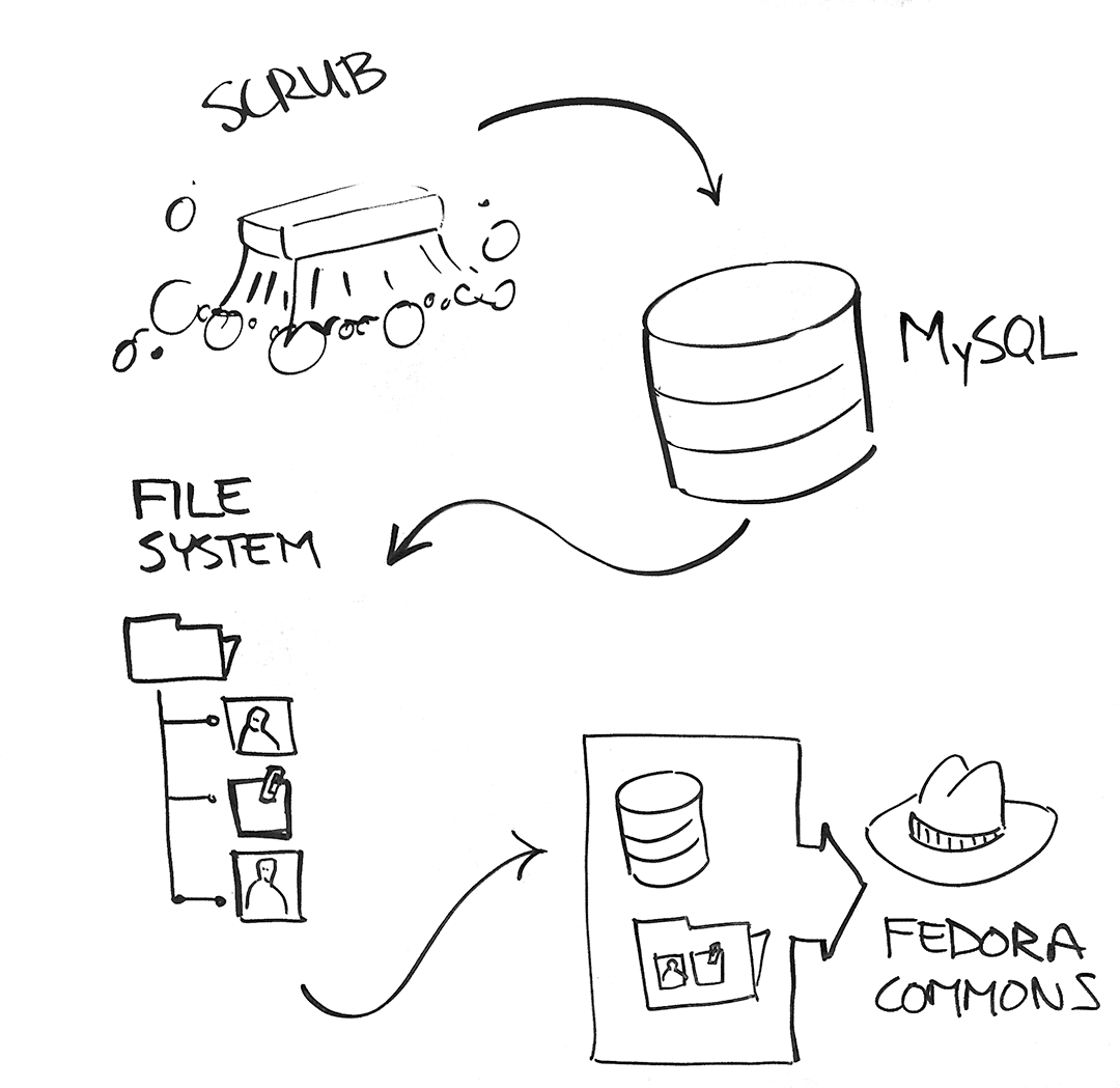 Script Away Your Annoyances Testing A Data Import Process