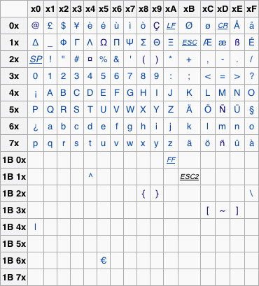 Converting UTF 8 To The 7 Bit GSM Default Alphabet