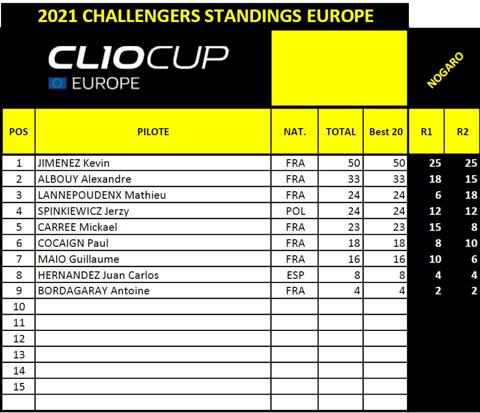 4 miejsce w grupie Challenger'ów