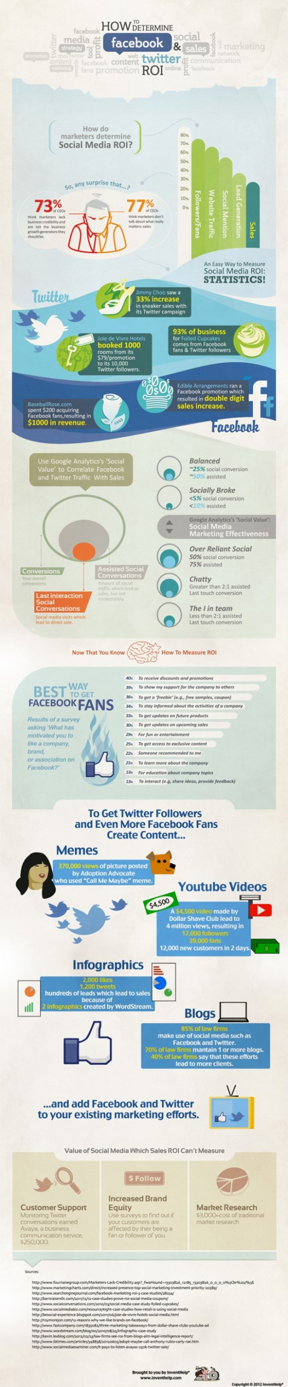 Calculate Facebook and Twitter ROI