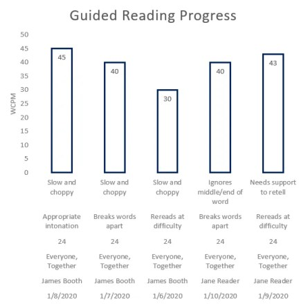 Guided Reading Progress charts are essential for measuring your impact on learning and the effectiveness of guided reading teaching strategies.
