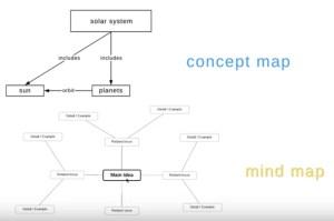 Mind Map Concept Map