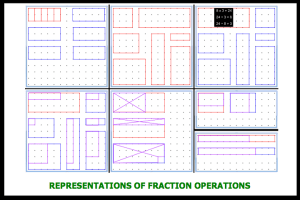 Representations of Fraction Operations