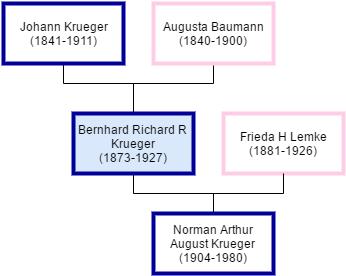 Bernhard-Krueger-Tree