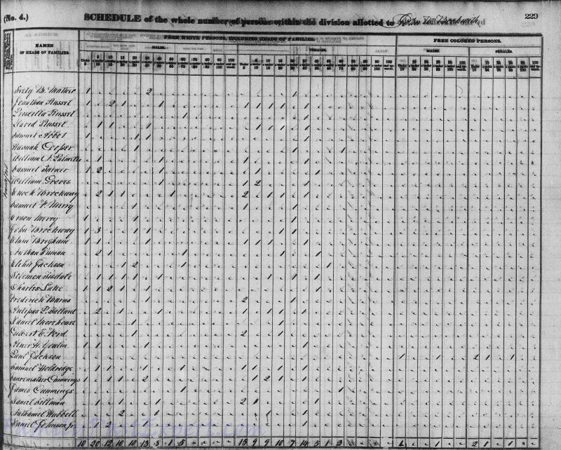 1840 Federal Census, Priscilla Russell entry.