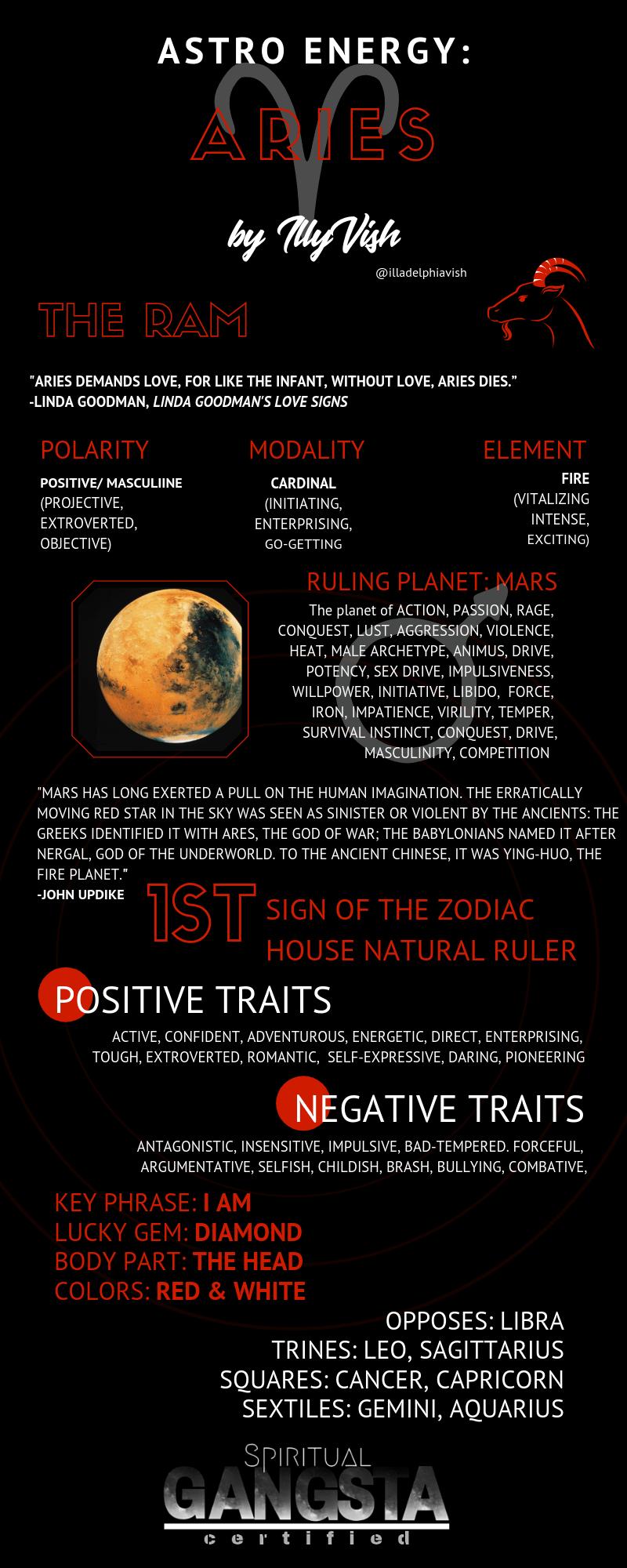 Astro Energy: Aries