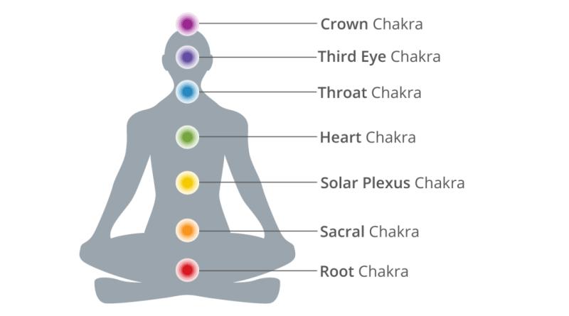 spiritual chakras