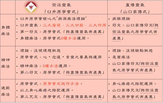 日式靈氣:兩大系統差異2