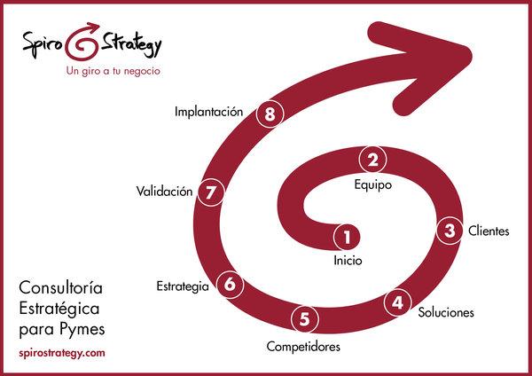 consultoria espiral