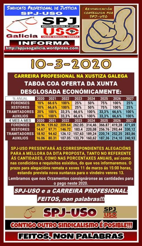 taboa Carreira P.