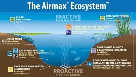 Airmax Aeration System