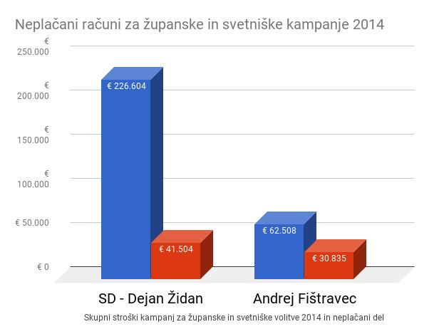 Volilne goljufije: Židanovih še neplačanih 121.048 evrov za pretekle kampanje