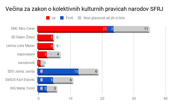 Pravniki DZ: V ustavi ni kolektivnih pravic narodov SFRJ!