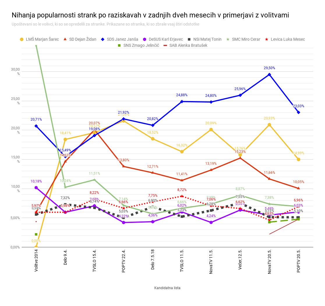 Raziskave: Janša in Šarec daleč pred koalicijo, nad pragom Jelinčič
