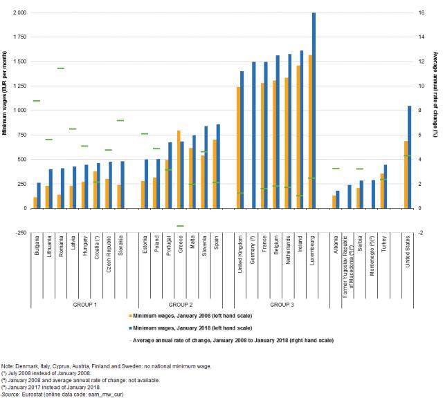Minimalne plače letos in pred desetimi leti