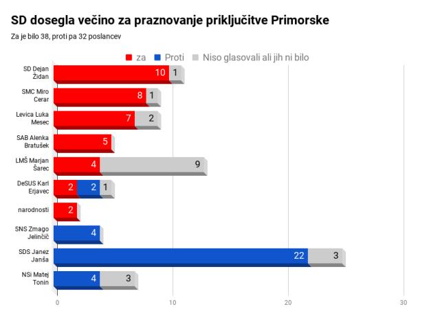 Po vetu: odbor za delo presenetljivo proti preimenovanju praznike vrnitve Primorske, ki bi predvolilno koristilo levici, državi pa najbrž le škodilo.