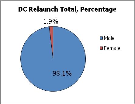 DC Relaunch Gender Breakdown Graph