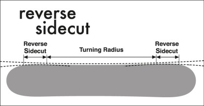 Reverse Sidecut