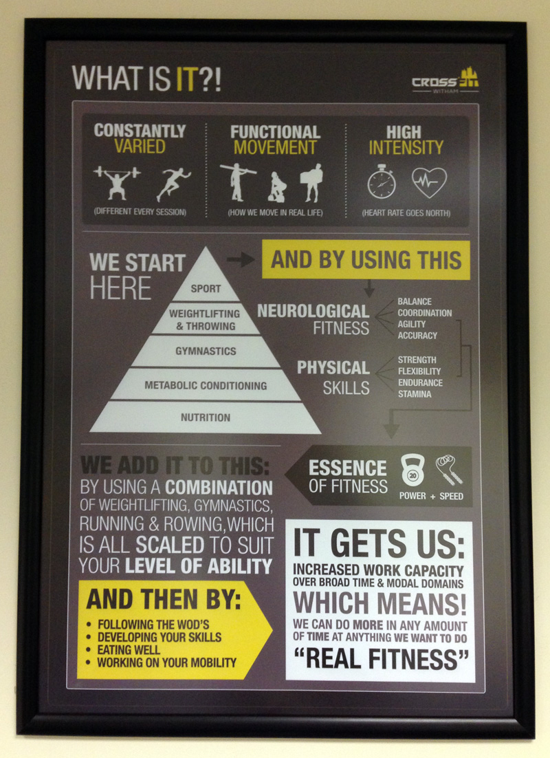 CrossFit Witham - What is CrossFit?