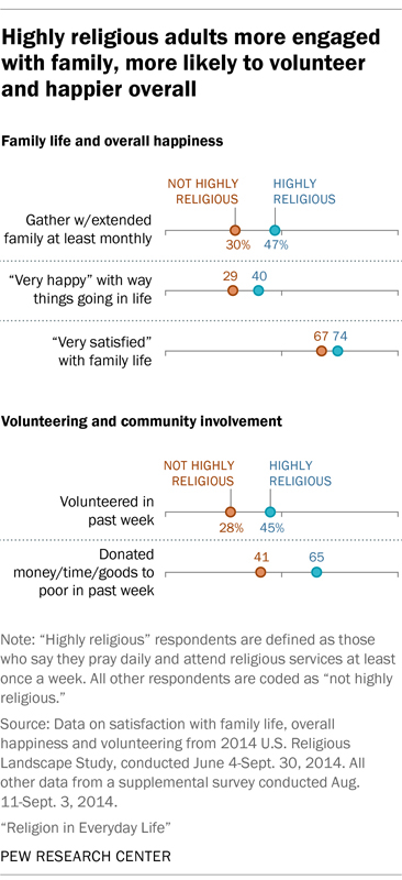Highly religious adults more engaged with family, more likely to volunteer and happier overall. Photo courtesy of Pew Research Center
