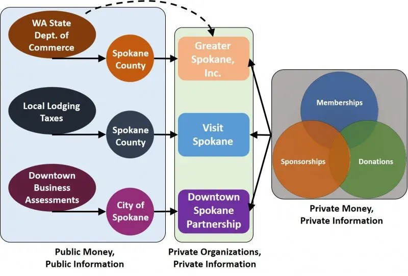 Spokane's Economic Development Delivery System