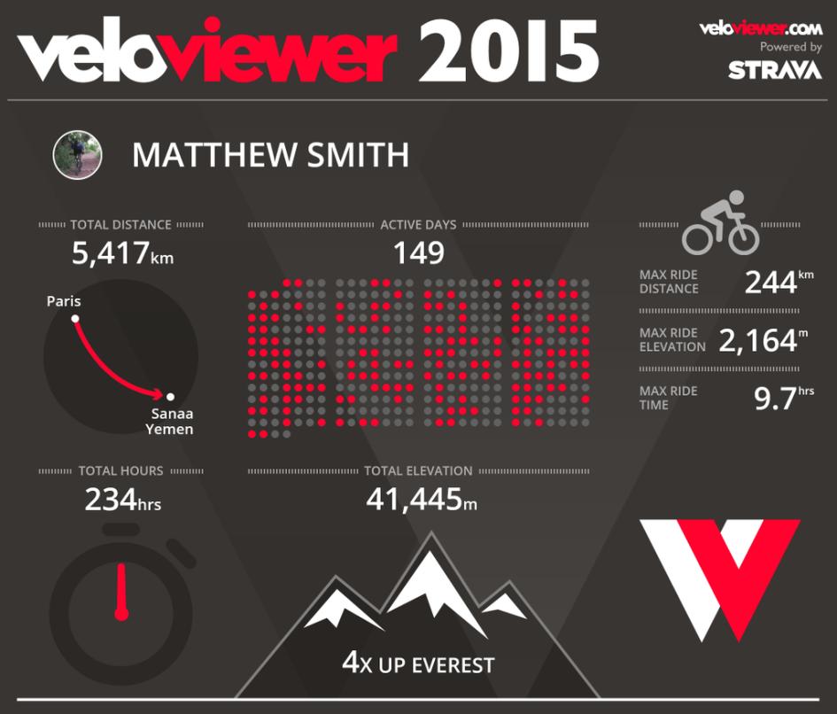 2015 Veloviewer Stats