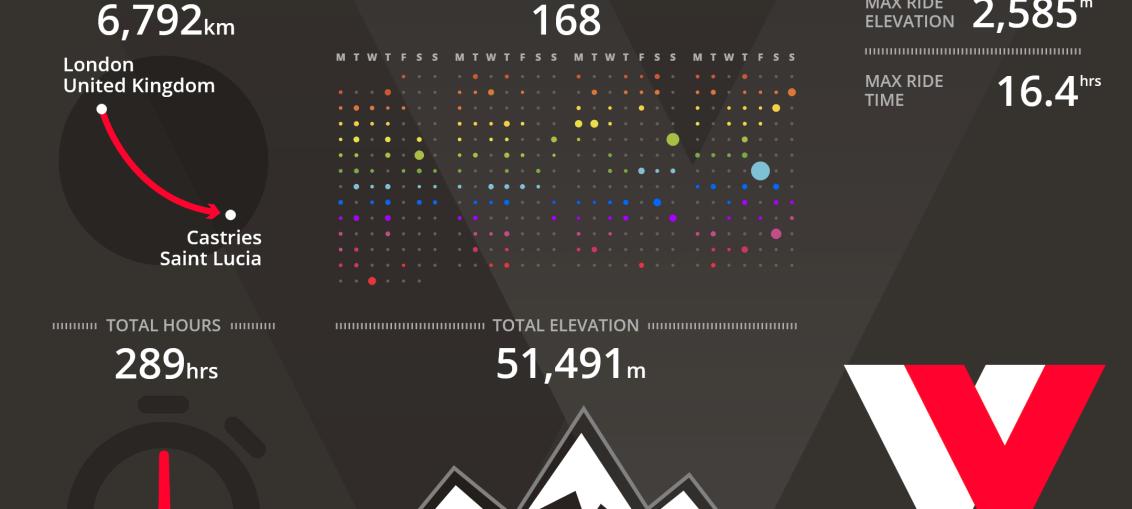 2016 Veloviewer Stats