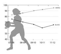 Girls' student-athletes' graduation rates