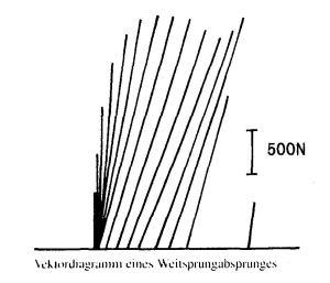 Vektordynamogramm eines Weitsprungabsprunges