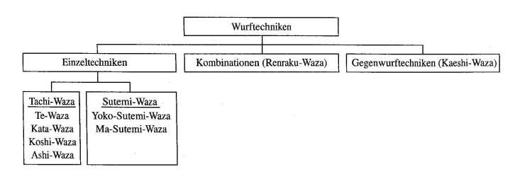 Wurftechnik (Nage-Waza)