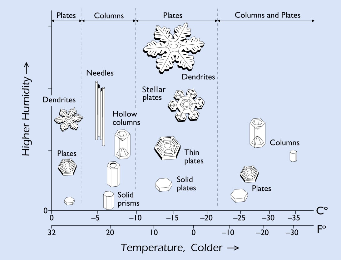 Why Do Snowflakes Look Like That And Other Mysteries Of