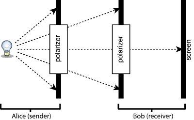 QKD demonstrator schematic