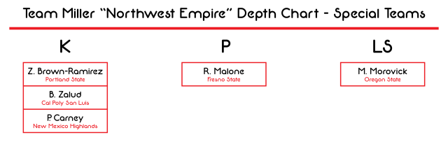 Northwest Empire Depth Chart - Special Teams-01