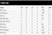 Varsity Cup Table