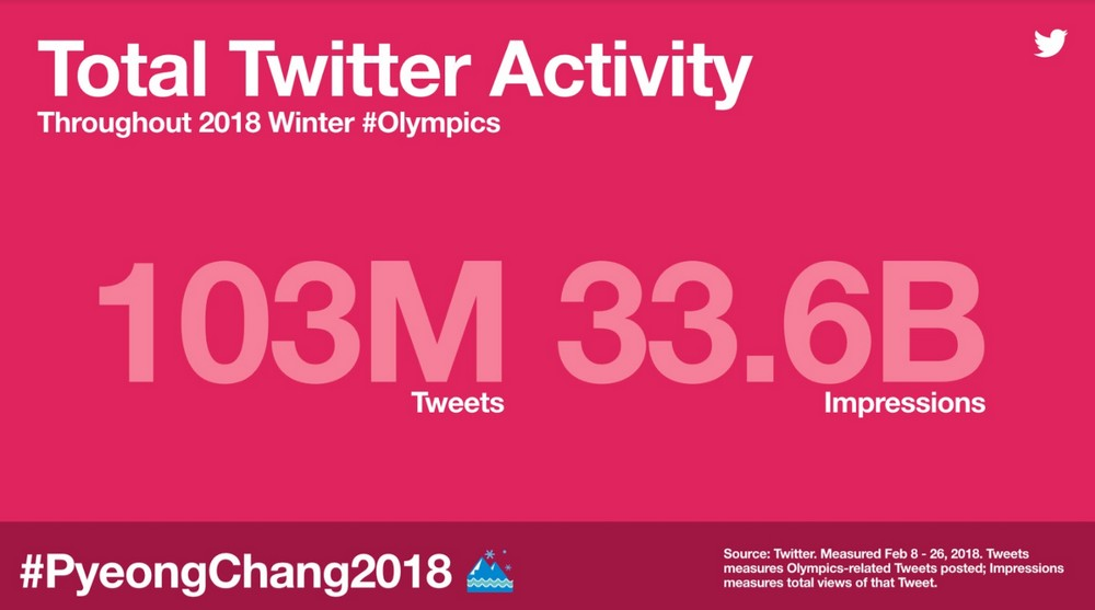 Twitter Pyeonchang (1)