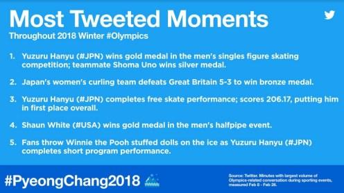 Twitter Pyeonchang (2)