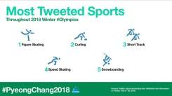 Twitter Pyeonchang (3)