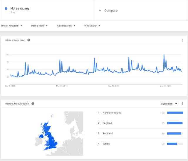 horse-racing-trend