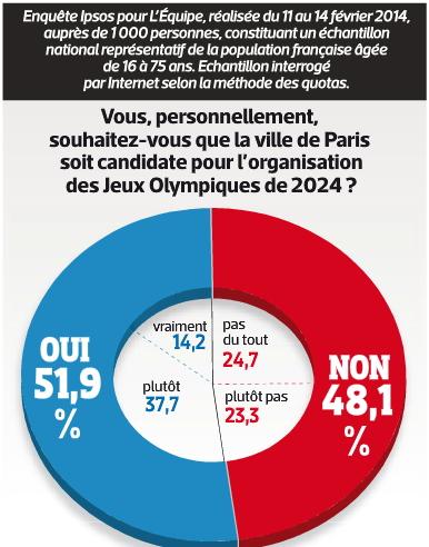 Sondage Paris 2024 - L'Equipe