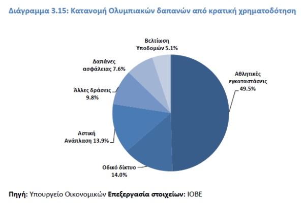 Athènes 2004 - répartition des dépenses de l'Etat Grec