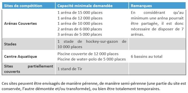 Paris 2024 - listes sites manquants